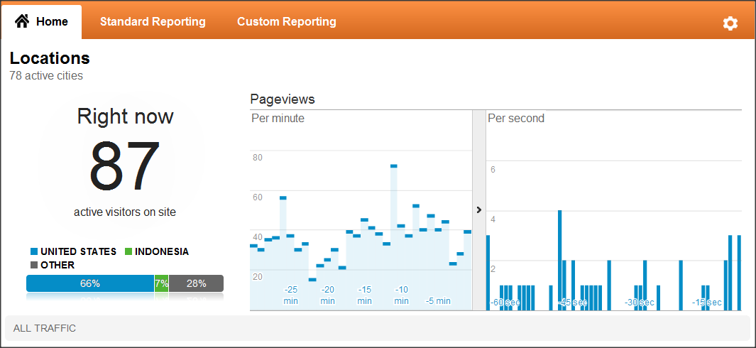 Google Analytics Real-Time reports