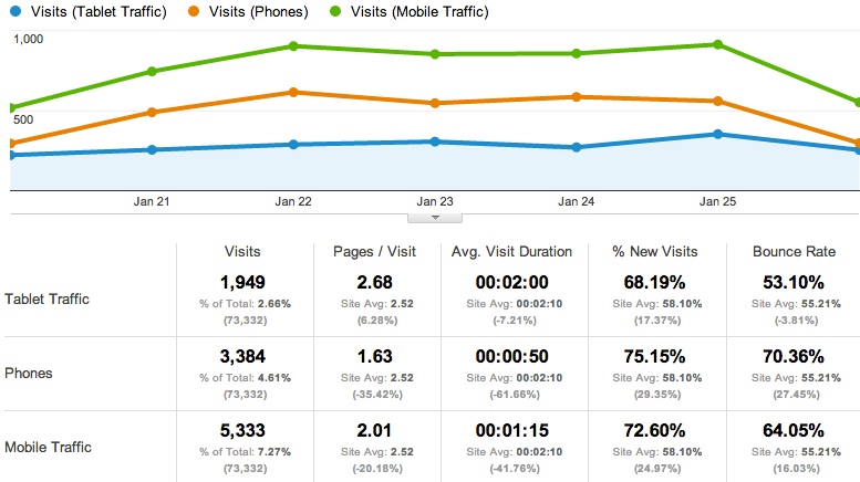 Mobile Traffic Only Report - Google Analytics
