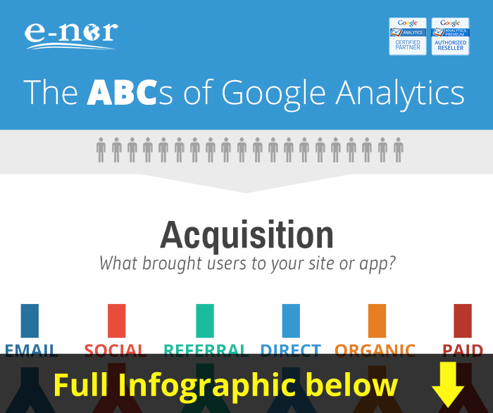 ABC's of Google Analytics