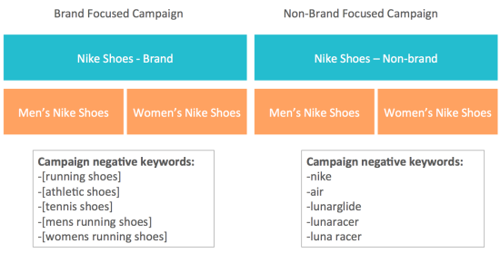 Cardinal Path Your Google Shopping Campaign Strategy: Targeting Brand vs. Non-Brand Terms